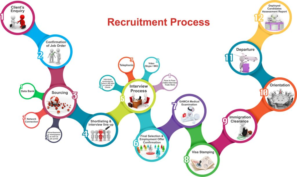 Recruitment Process Parkar Consultant